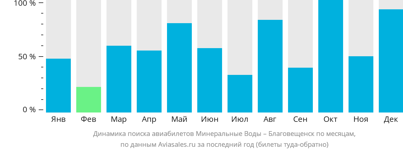 Динамика поиска авиабилетов из Минеральных Вод в Благовещенск по месяцам