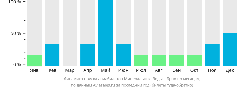 Динамика поиска авиабилетов из Минеральных Вод в Брно по месяцам