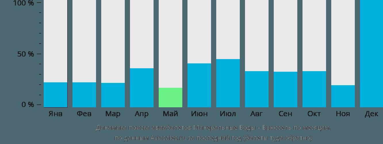 Динамика поиска авиабилетов из Минеральных Вод в Брюссель по месяцам