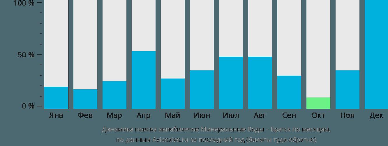 Динамика поиска авиабилетов из Минеральных Вод в Братск по месяцам