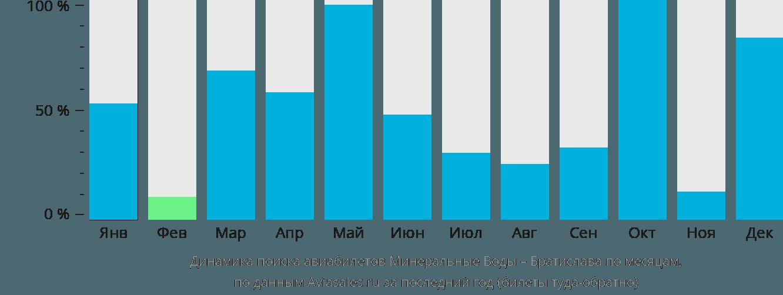 Динамика поиска авиабилетов из Минеральных Вод в Братиславу по месяцам