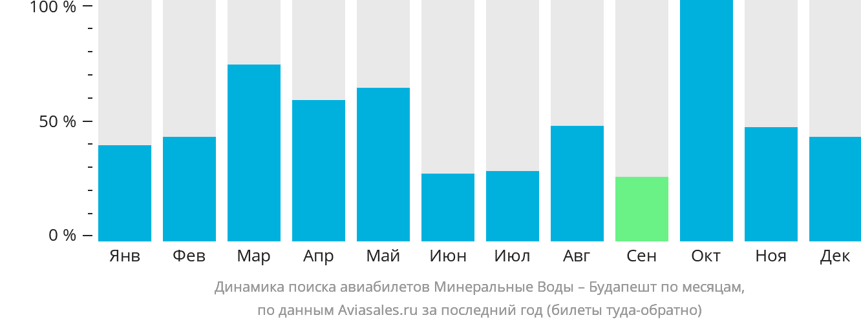 Динамика поиска авиабилетов из Минеральных Вод в Будапешт по месяцам