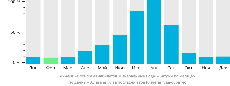 Динамика поиска авиабилетов из Минеральных Вод в Батуми по месяцам