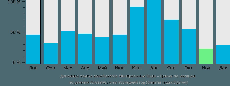 Динамика поиска авиабилетов из Минеральных Вод в Брянск по месяцам