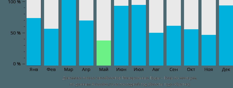 Динамика поиска авиабилетов из Минеральных Вод в Каир по месяцам