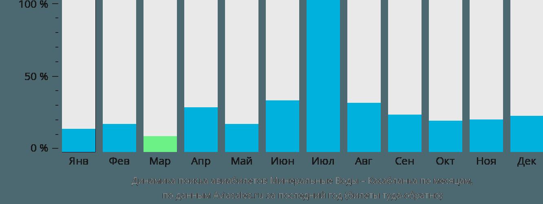 Динамика поиска авиабилетов из Минеральных Вод в Касабланку по месяцам