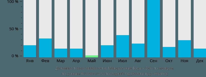 Динамика поиска авиабилетов из Минеральных Вод в Себу по месяцам