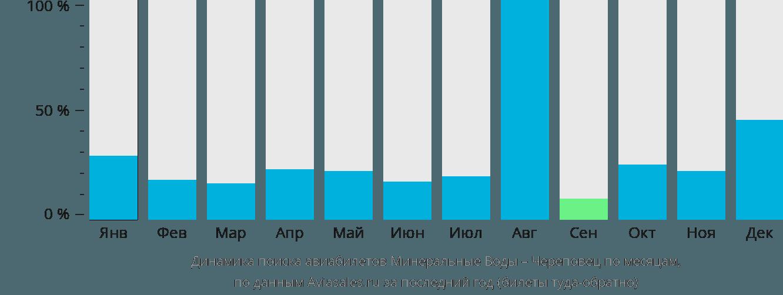 Динамика поиска авиабилетов из Минеральных Вод в Череповец по месяцам
