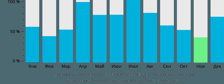 Динамика поиска авиабилетов из Минеральных Вод в Челябинск по месяцам