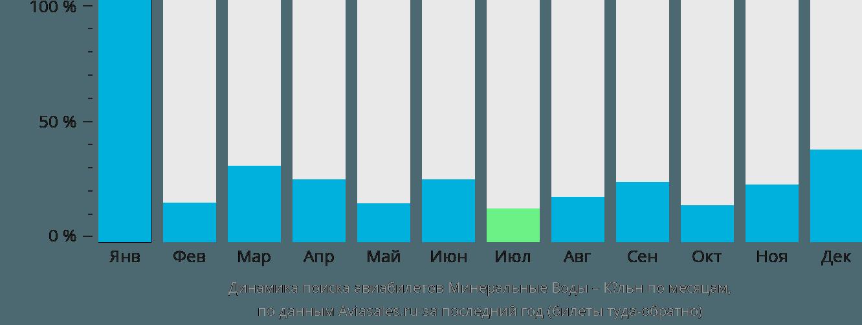 Динамика поиска авиабилетов из Минеральных Вод в Кёльн по месяцам