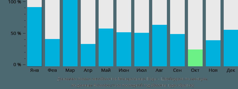 Динамика поиска авиабилетов из Минеральных Вод в Швейцарию по месяцам