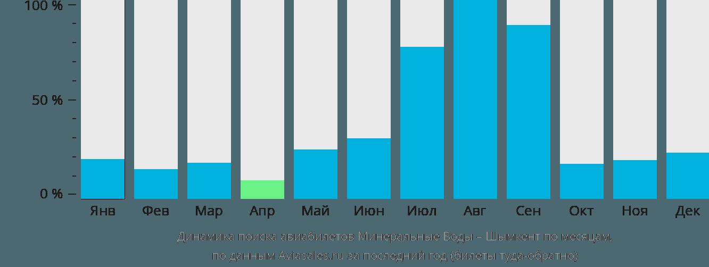 Динамика поиска авиабилетов из Минеральных Вод в Шымкент по месяцам