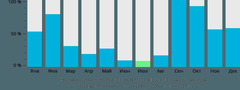 Динамика поиска авиабилетов из Минеральных Вод в Коломбо по месяцам