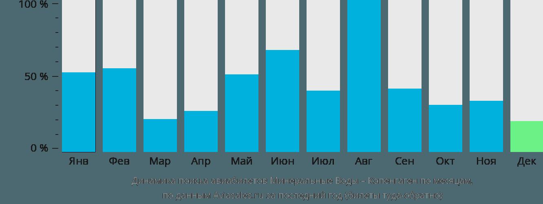 Динамика поиска авиабилетов из Минеральных Вод в Копенгаген по месяцам
