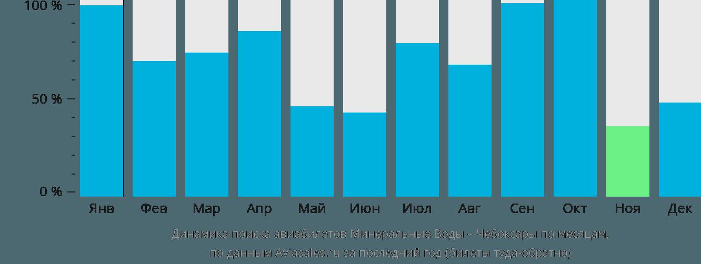 Динамика поиска авиабилетов из Минеральных Вод в Чебоксары по месяцам