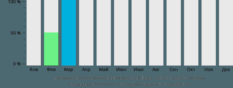 Динамика поиска авиабилетов из Минеральных Вод на Остров Корву по месяцам