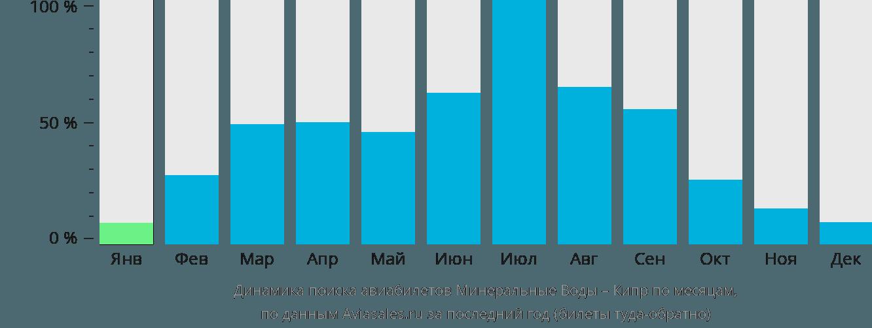 Динамика поиска авиабилетов из Минеральных Вод на Кипр по месяцам