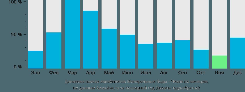 Динамика поиска авиабилетов из Минеральных Вод в Чехию по месяцам