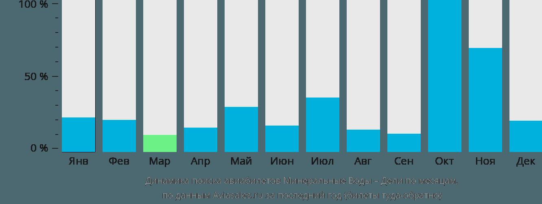 Динамика поиска авиабилетов из Минеральных Вод в Дели по месяцам