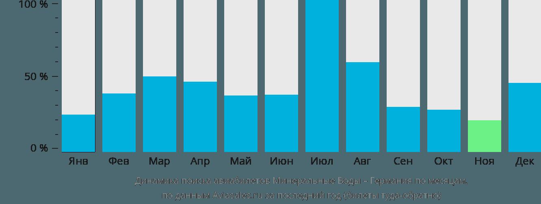 Динамика поиска авиабилетов из Минеральных Вод в Германию по месяцам