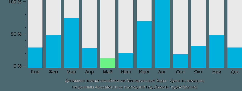 Динамика поиска авиабилетов из Минеральных Вод в Доху по месяцам