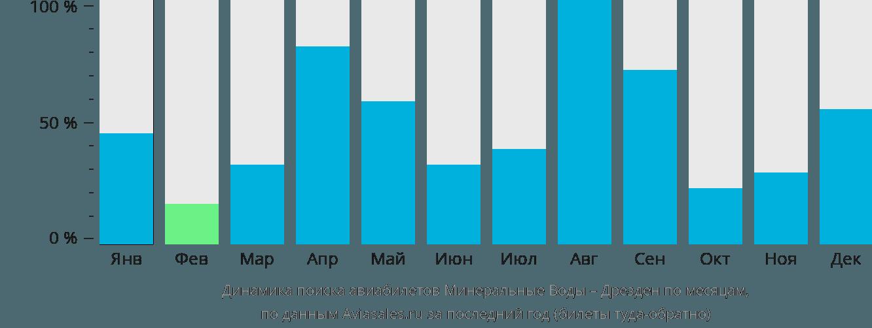Динамика поиска авиабилетов из Минеральных Вод в Дрезден по месяцам