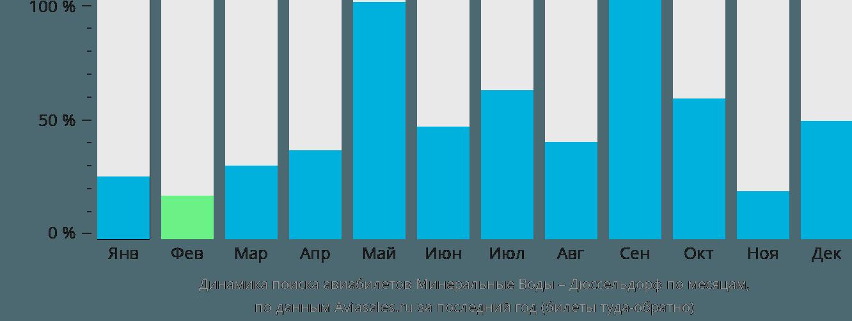 Динамика поиска авиабилетов из Минеральных Вод в Дюссельдорф по месяцам