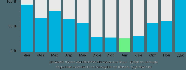 Динамика поиска авиабилетов из Минеральных Вод в Дубай по месяцам