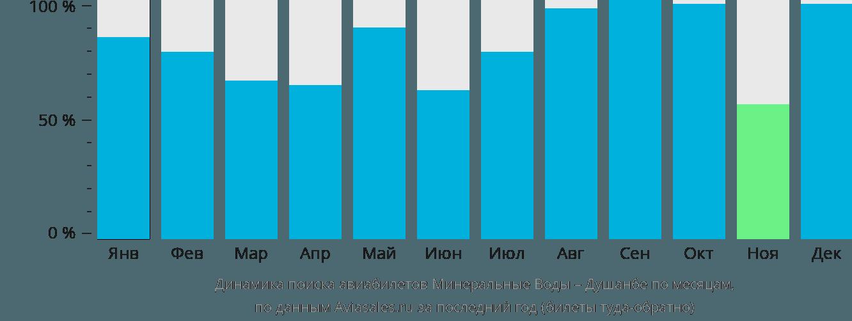 Динамика поиска авиабилетов из Минеральных Вод в Душанбе по месяцам