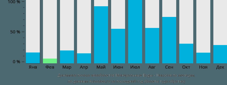 Динамика поиска авиабилетов из Минеральных Вод в Никосию по месяцам