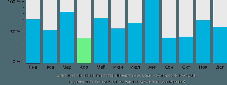 Динамика поиска авиабилетов из Минеральных Вод в Белгород по месяцам