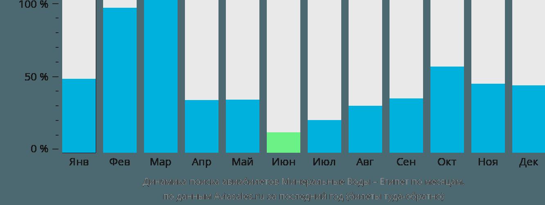 Динамика поиска авиабилетов из Минеральных Вод в Египет по месяцам