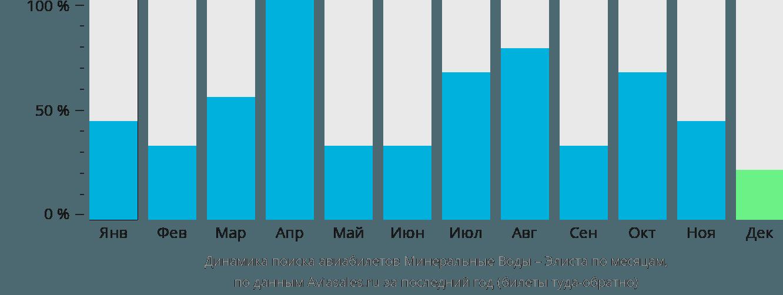 Динамика поиска авиабилетов из Минеральных Вод в Элисту по месяцам