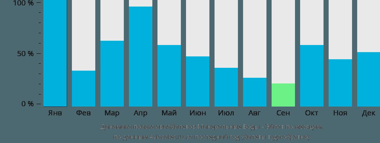 Динамика поиска авиабилетов из Минеральных Вод в Эйлат по месяцам