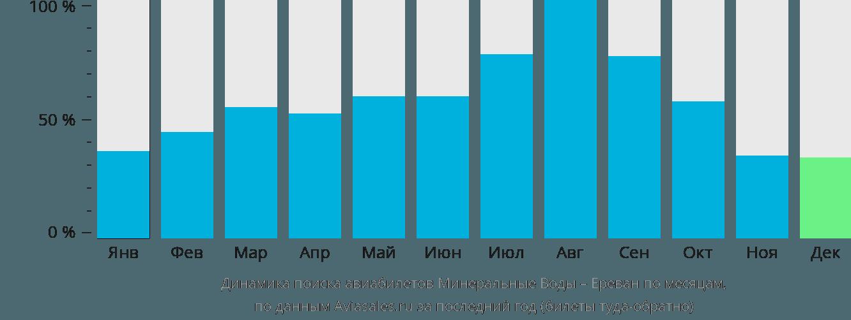 Динамика поиска авиабилетов из Минеральных Вод в Ереван по месяцам