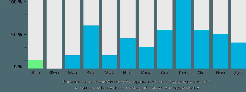 Динамика поиска авиабилетов из Минеральных Вод в Фергану по месяцам