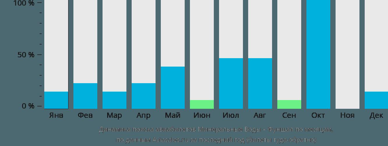 Динамика поиска авиабилетов из Минеральных Вод в Фуншал по месяцам