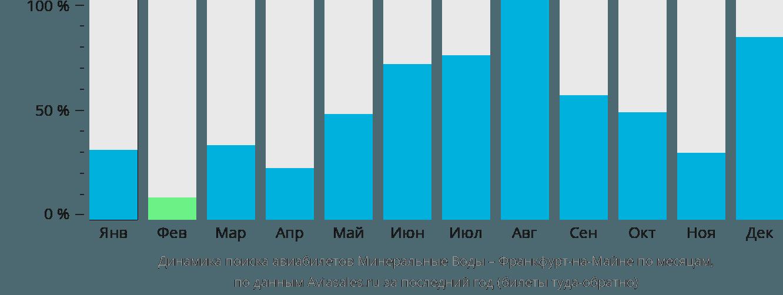 Динамика поиска авиабилетов из Минеральных Вод во Франкфурт-на-Майне по месяцам