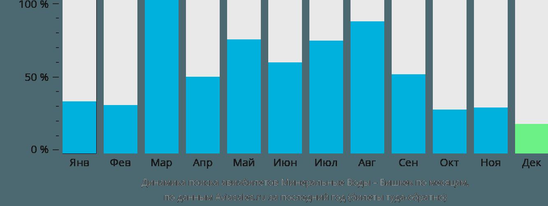 Динамика поиска авиабилетов из Минеральных Вод в Бишкек по месяцам