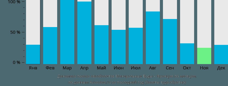 Динамика поиска авиабилетов из Минеральных Вод во Францию по месяцам