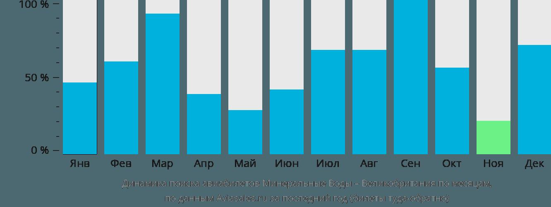 Динамика поиска авиабилетов из Минеральных Вод в Великобританию по месяцам