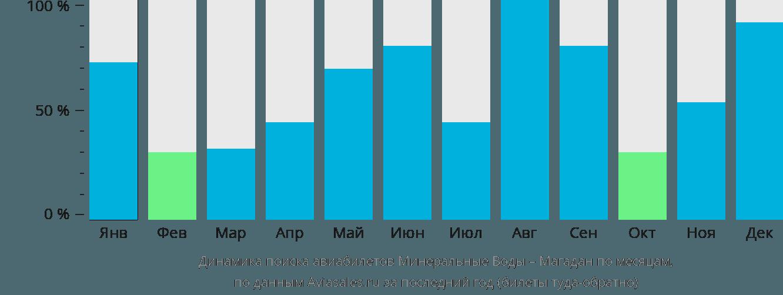 Динамика поиска авиабилетов из Минеральных Вод в Магадан по месяцам