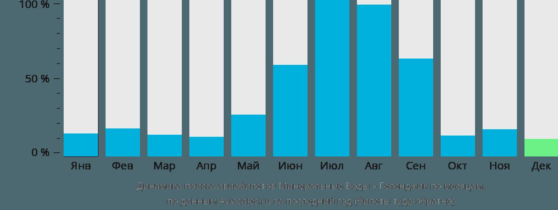 Динамика поиска авиабилетов из Минеральных Вод в Геленджик по месяцам