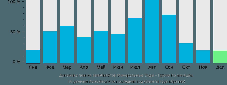 Динамика поиска авиабилетов из Минеральных Вод в Грузию по месяцам