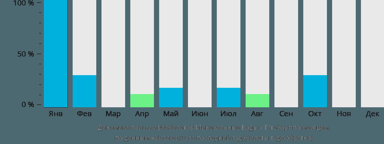 Динамика поиска авиабилетов из Минеральных Вод в Гётеборг по месяцам