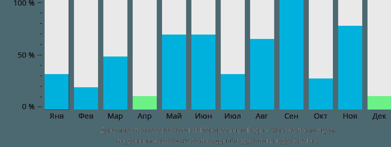 Динамика поиска авиабилетов из Минеральных Вод в Жирону по месяцам