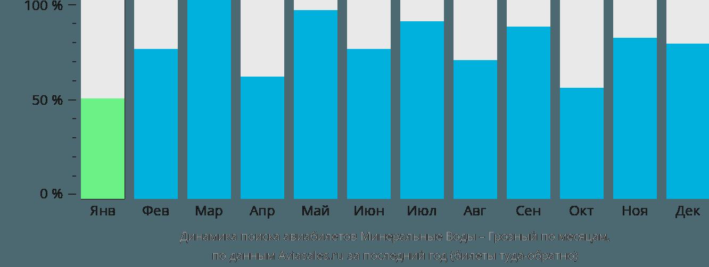 Динамика поиска авиабилетов из Минеральных Вод в Грозный по месяцам