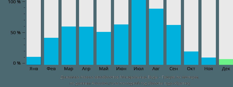 Динамика поиска авиабилетов из Минеральных Вод в Грецию по месяцам
