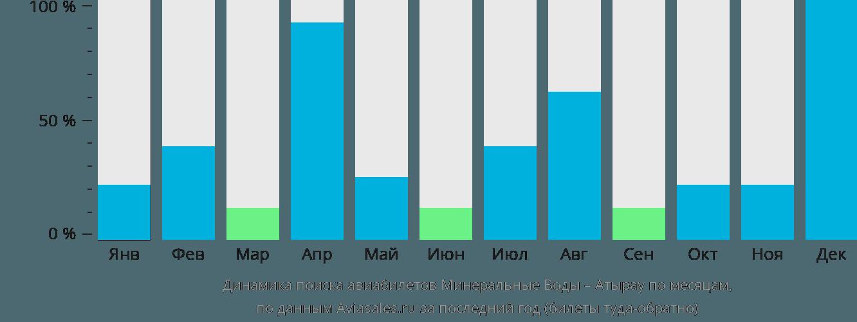 Динамика поиска авиабилетов из Минеральных Вод в Атырау по месяцам