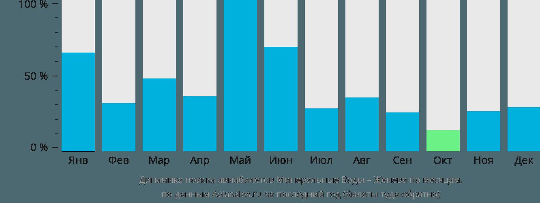 Динамика поиска авиабилетов из Минеральных Вод в Женеву по месяцам